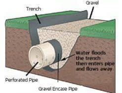 French Drain  sc 1 st  Brian Thompson Agricultural Contractors Ltd & Drainage | How to French Drain | BTAC | Melton Mowbray